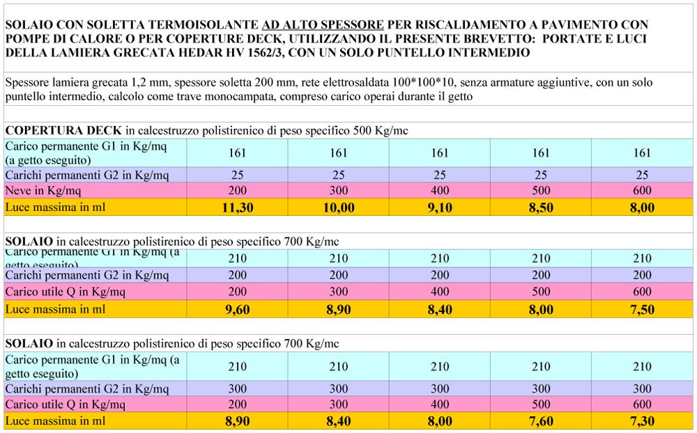 Portate e luci HTS della lamiera grecata per coperture deck e solai HEDAR HV 1562/3 utilizzando il presente brevetto