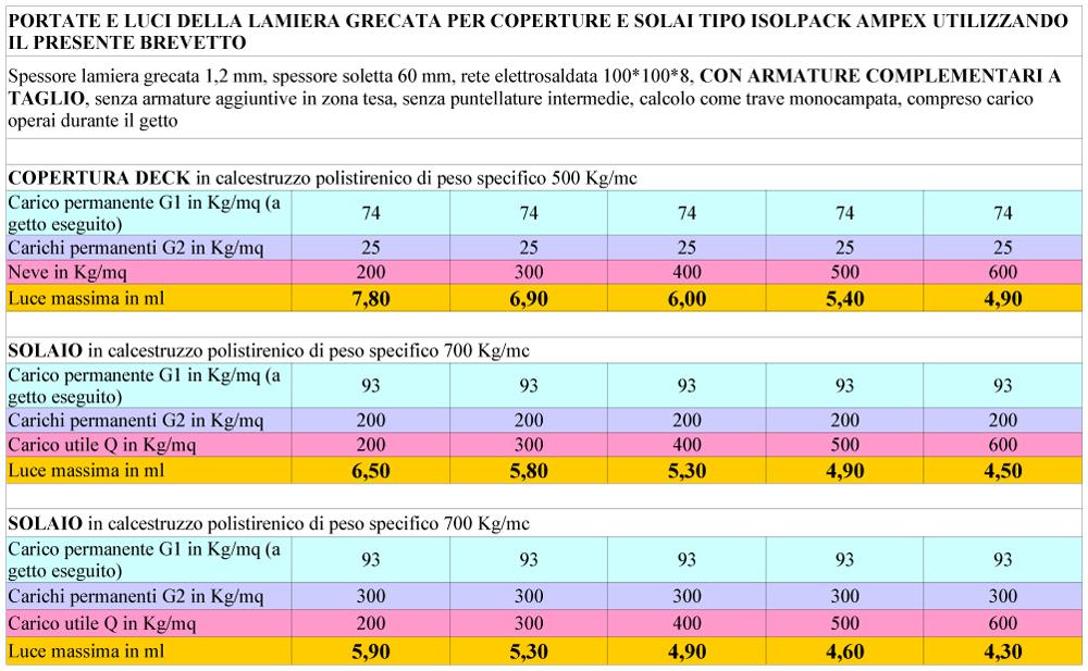 Portate e luci della lamiera grecata per coperture deck e solai di altezza 206 mm e passo 781 mm utilizzando il presente brevetto