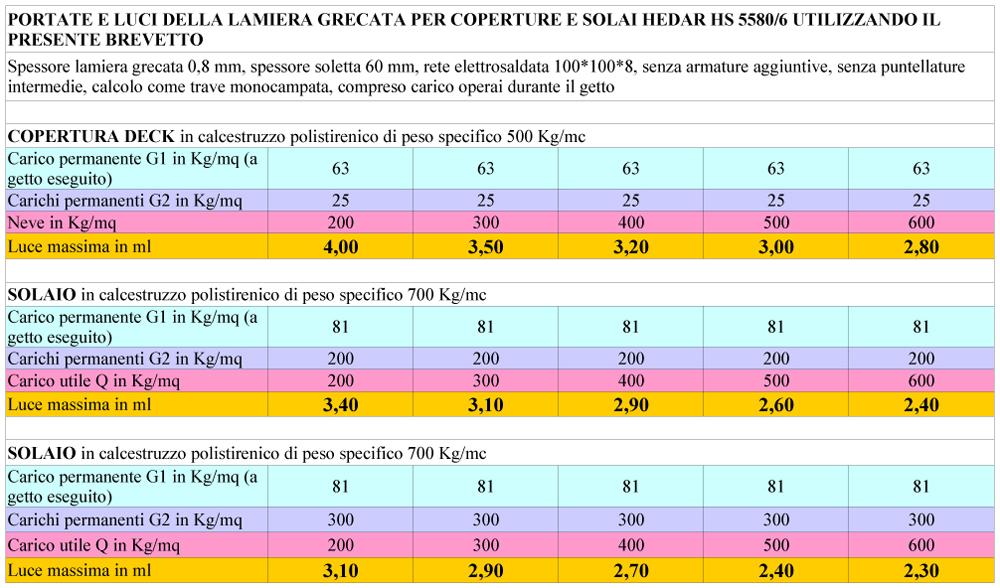 Portate e luci della lamiera grecata per coperture deck e solai HEDAR HS 5580/6 utilizzando il presente brevetto