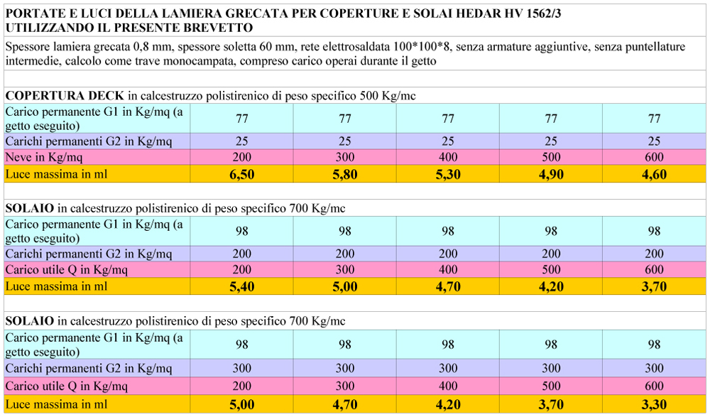 Portate e luci della lamiera grecata per coperture deck e solai HEDAR HV 1562/3 utilizzando il presente brevetto