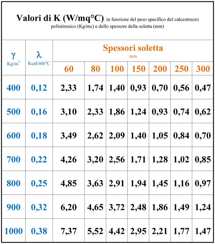 valori-di-k-in-funzione-della-massa-del-calcestruzzo polistirenico